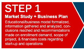 Start a Private School - Market Study and Business Plan