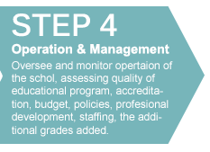 Start a Private School - Operation and Management